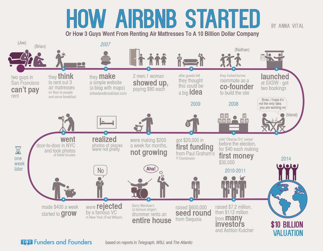 airbnb-funders-and-founders-website-for-entreprenuer-business-start-ups 2